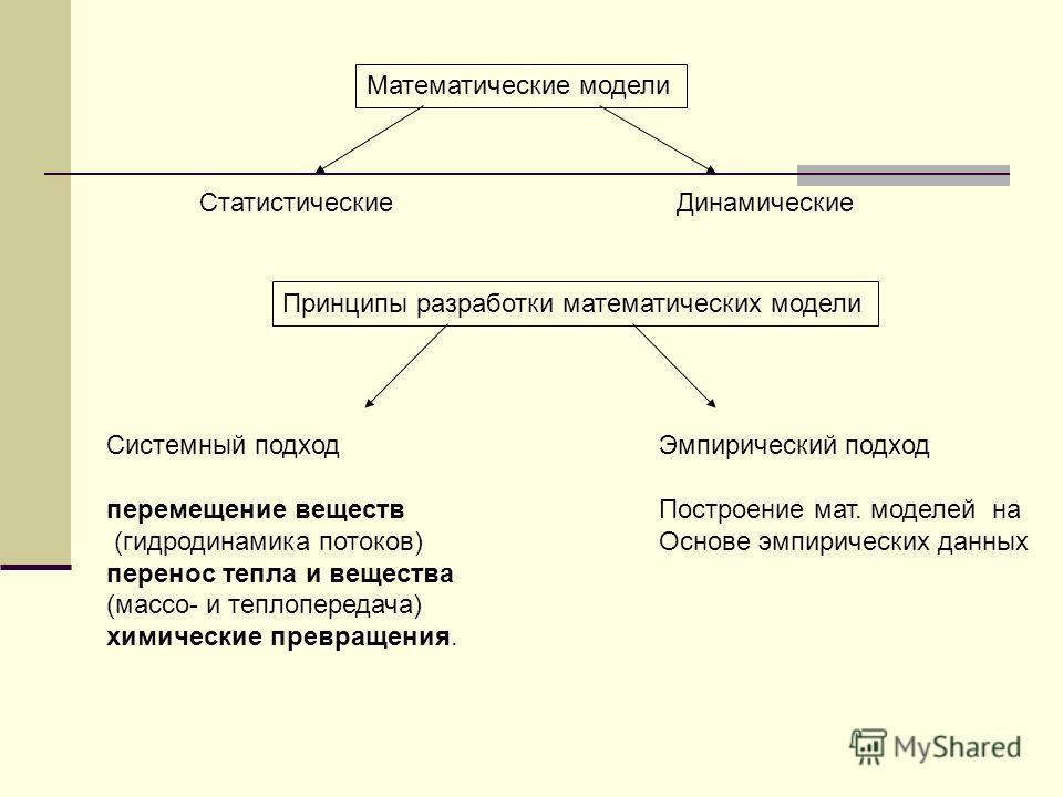 Математические модели СтатистическиеДинамические Принципы разработки математических модели Системный подход перемещение веществ (гидродинамика потоков) перенос тепла и вещества (массо- и теплопередача) химические превращения. Эмпирический подход Пост