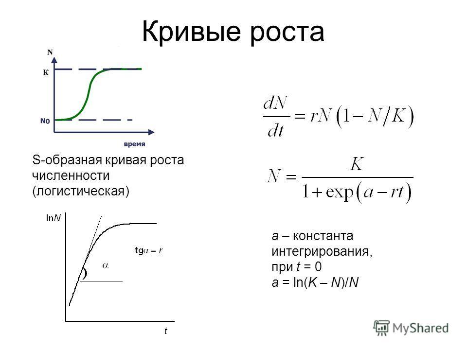 Кривые роста S-образная кривая роста численности (логистическая) а – константа интегрирования, при t = 0 a = ln(K – N)/N