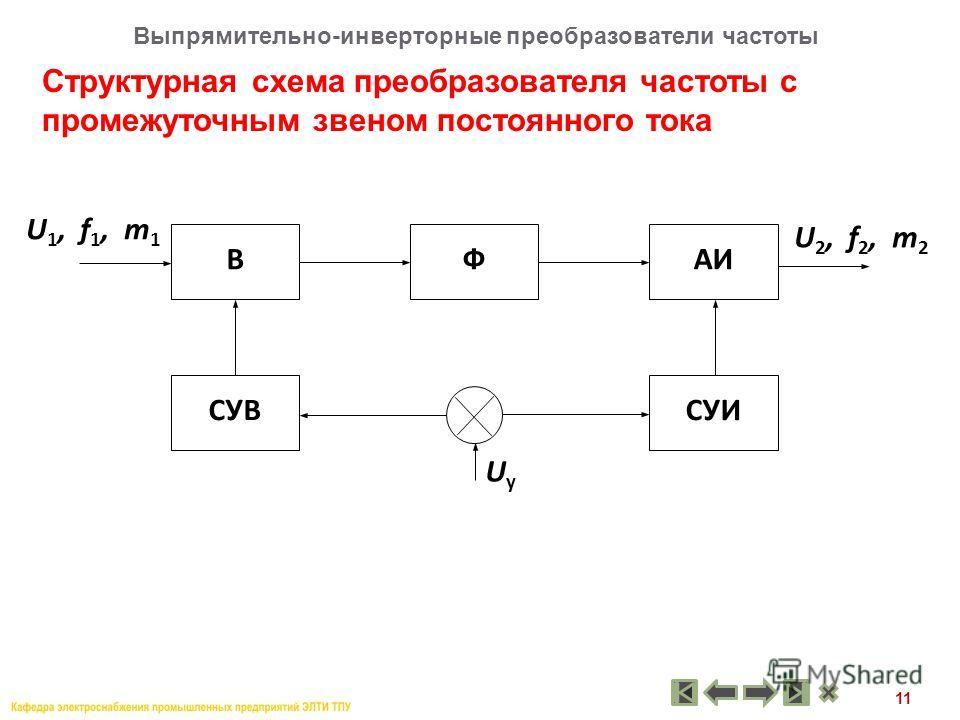 11 Структурная схема преобразователя частоты с промежуточным звеном постоянного тока Выпрямительно-инверторные преобразователи частоты ВФАИ СУВСУИ U 1, f 1, m 1 U 2, f 2, m 2 UуUу
