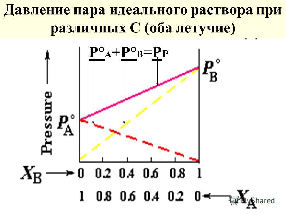 Давление пара идеального раствора при различных С (оба летучие) Р° А +Р° В =Р Р