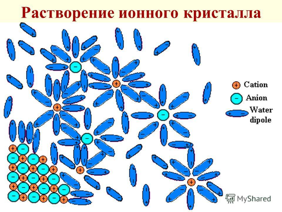 Растворение ионного кристалла