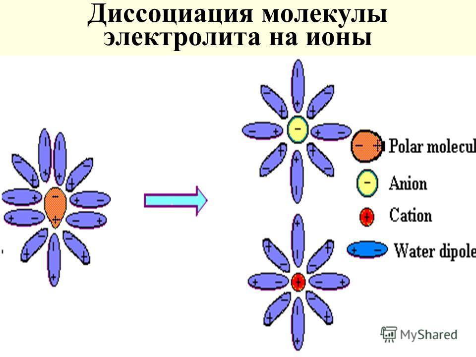 Диссоциация молекулы электролита на ионы