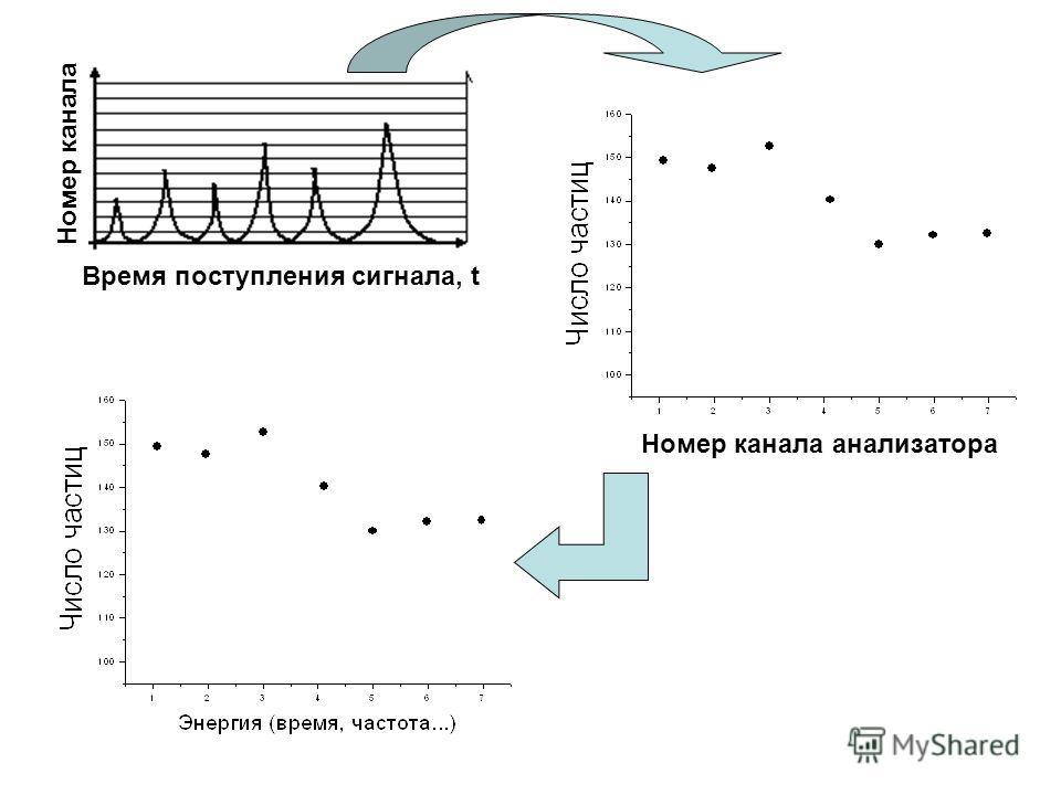 Время поступления сигнала, t Номер канала Номер канала анализатора