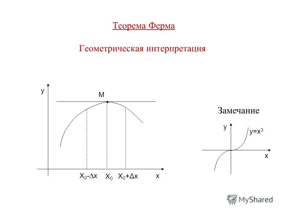 Теорема Ферма Геометрическая интерпретация y x M X0X0 X0+ΔxX0+Δx Замечание y x y=x 3 X 0 - x