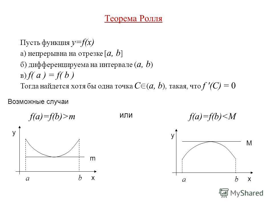 Теорема Ролля Пусть функция y=f(x) а) непрерывна на отрезке [ a, b ] б) дифференцируема на интервале ( a, b ) в) f( a ) = f( b ) Тогда найдется хотя бы одна точка С ( a, b ), такая, что f '(С) = 0 f(a)=f(b)m y x M a b y x m a b или Возможные случаи