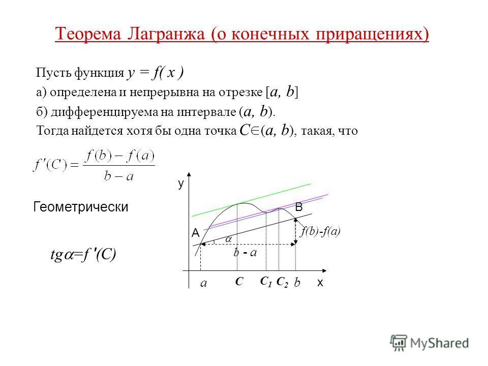 Теорема Лагранжа (о конечных приращениях) Пусть функция y = f( x ) а) определена и непрерывна на отрезке [ a, b ] б) дифференцируема на интервале ( a, b ). Тогда найдется хотя бы одна точка С ( a, b ), такая, что Геометрически y x A a b B b - a f(b)-