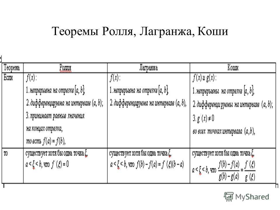 Теоремы Ролля, Лагранжа, Коши