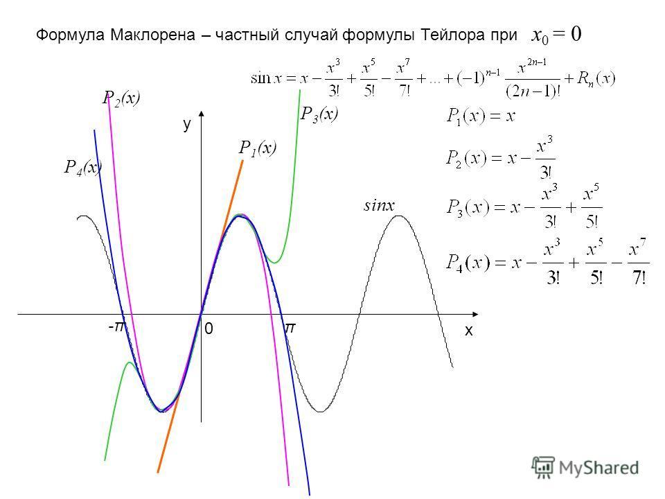 sinx y x P 1 (x) P 2 (x) P 3 (x) P 4 (x) 0 π -π-π Формула Маклорена – частный случай формулы Тейлора при x 0 = 0