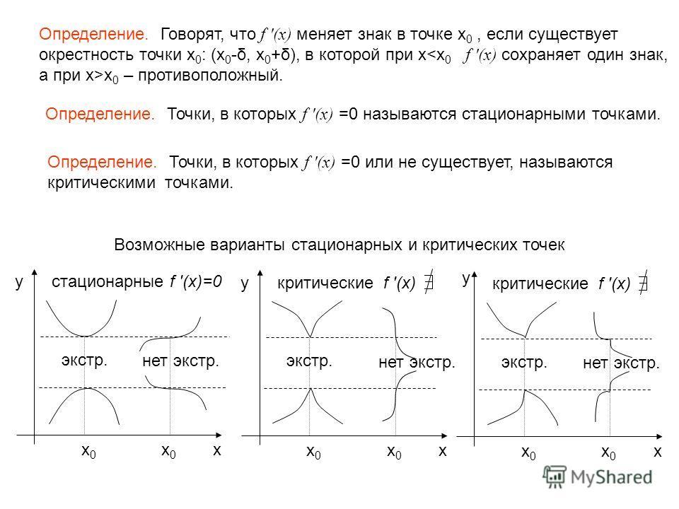 Определение. Говорят, что f '(x) меняет знак в точке x 0, если существует окрестность точки x 0 : (x 0 -δ, x 0 +δ), в которой при x