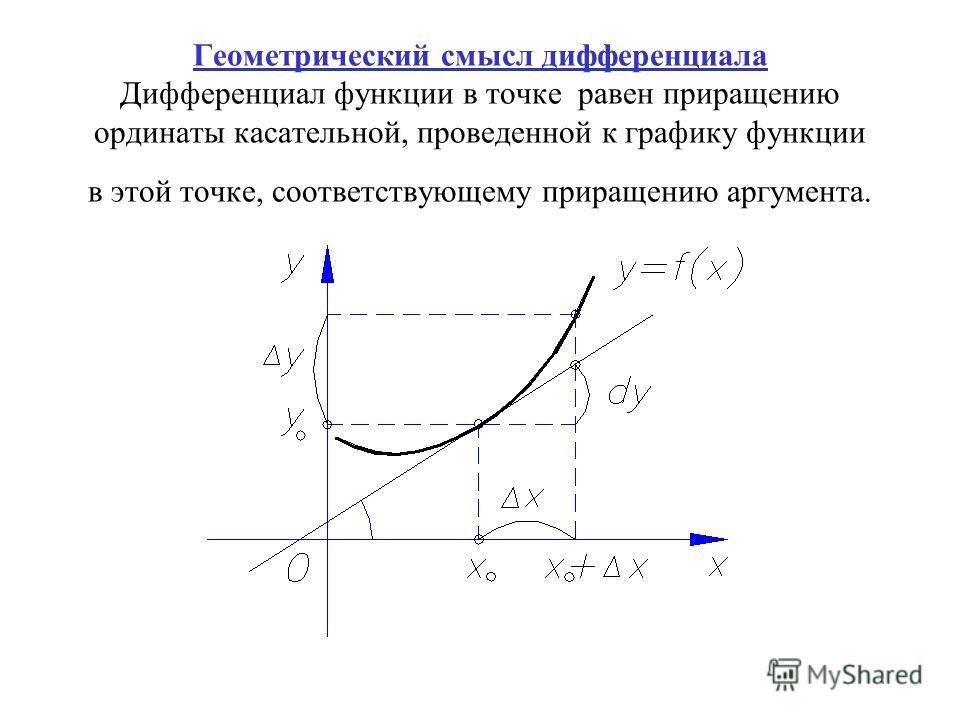 Геометрический смысл дифференциала Дифференциал функции в точке равен приращению ординаты касательной, проведенной к графику функции в этой точке, соответствующему приращению аргумента.