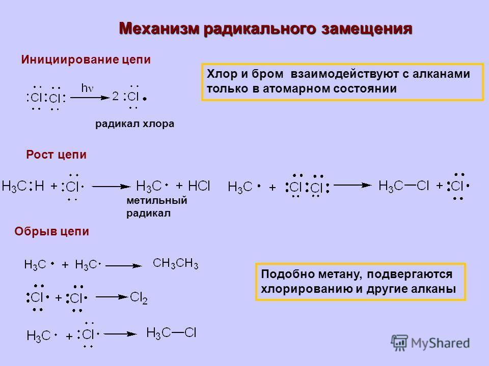 Механизм радикального замещения Инициирование цепи радикал хлора Хлор и бром взаимодействуют с алканами только в атомарном состоянии Рост цепи Обрыв цепи метильный радикал Подобно метану, подвергаются хлорированию и другие алканы