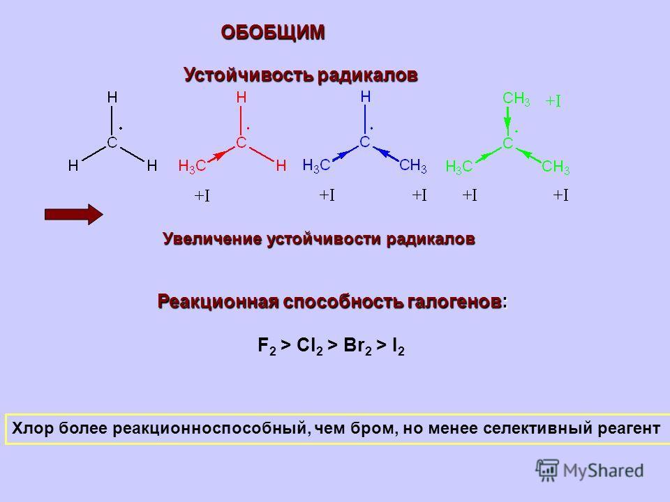 Устойчивость радикалов Увеличение устойчивости радикалов Реакционная способность галогенов: F 2 > Cl 2 > Br 2 > I 2 Хлор более реакционноспособный, чем бром, но менее селективный реагент ОБОБЩИМ