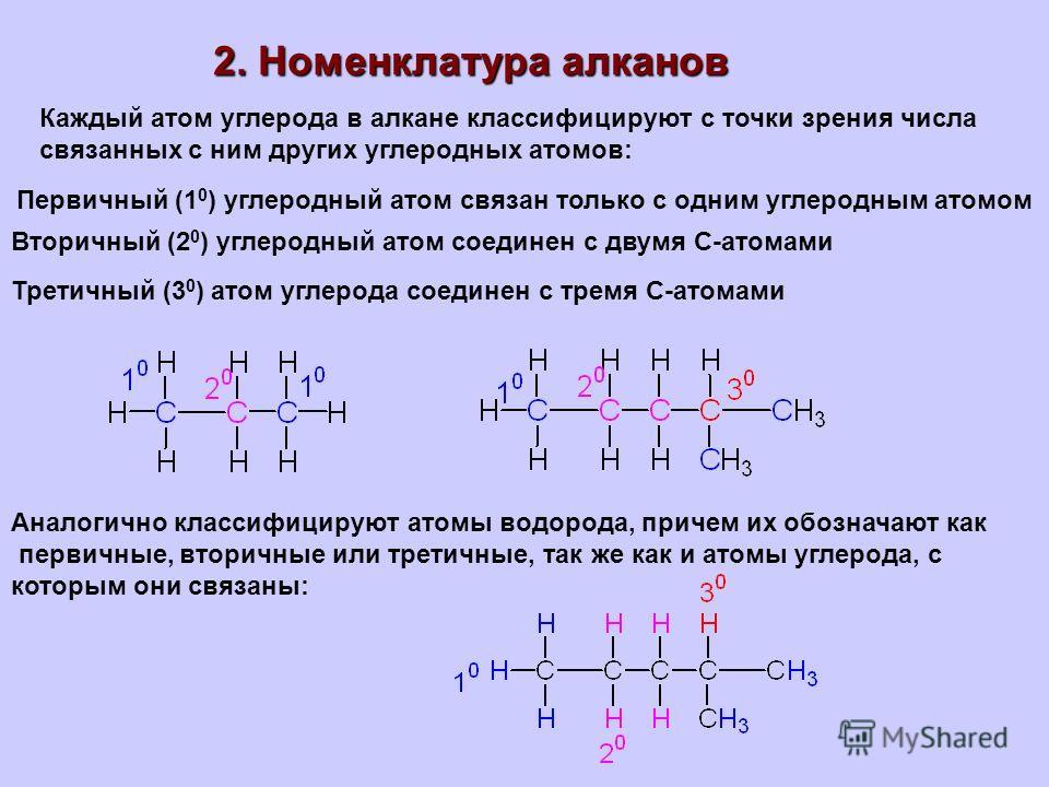 2. Номенклатура алканов Каждый атом углерода в алкане классифицируют с точки зрения числа связанных с ним других углеродных атомов: Первичный (1 0 ) углеродный атом связан только с одним углеродным атомом Вторичный (2 0 ) углеродный атом соединен с д