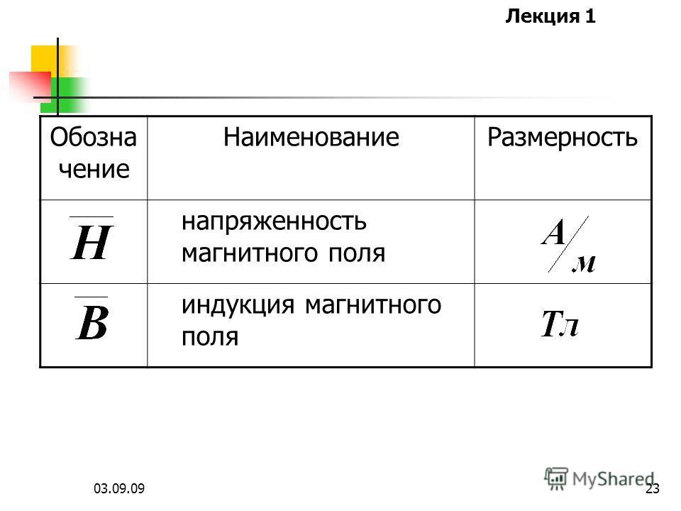 Лекция 1 03.09.0922 Обозна чение НаименованиеРазмерность напряженность электрического поля электрическая индук- ция или электрическое смещение