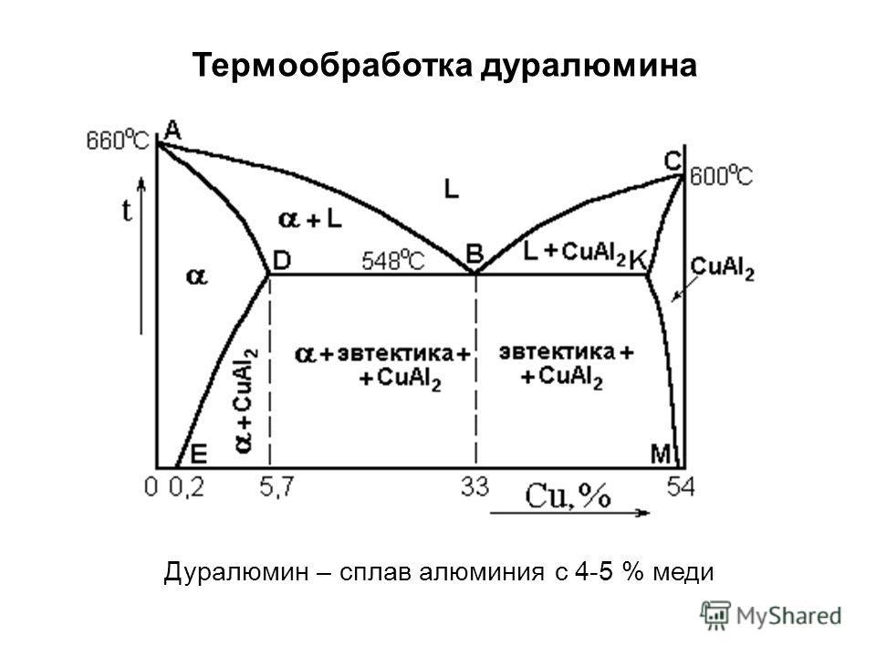 Термообработка дуралюмина Дуралюмин – сплав алюминия с 4-5 % меди