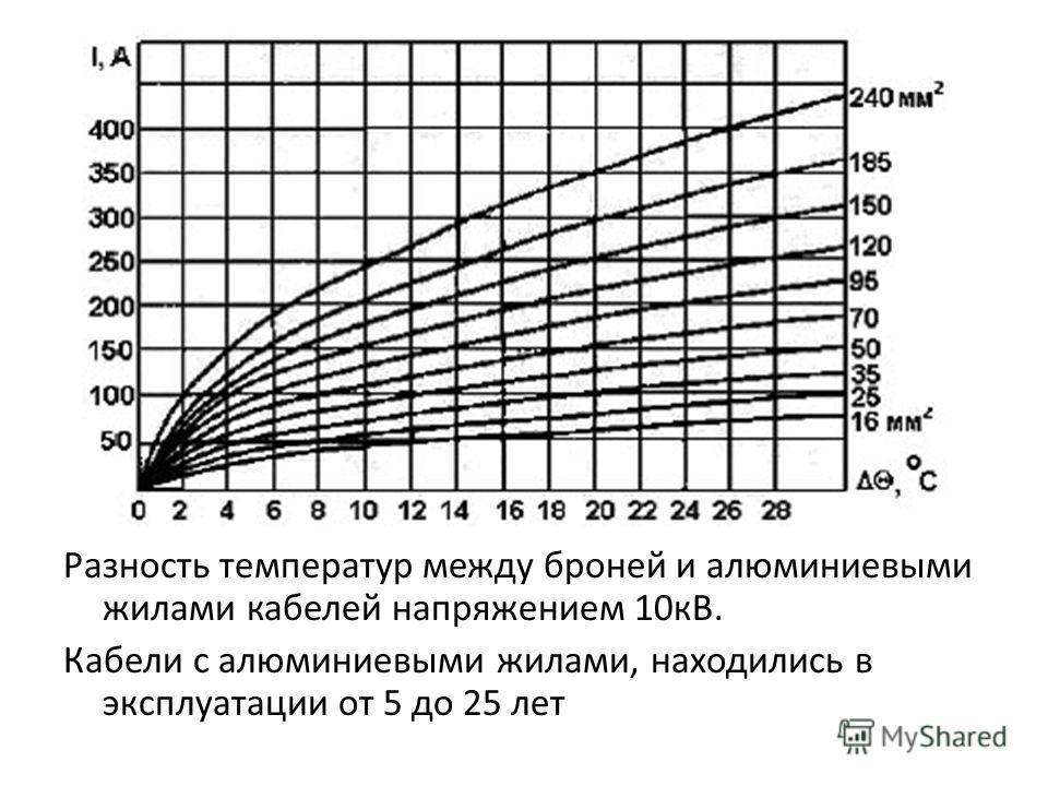 Разность температур между броней и алюминиевыми жилами кабелей напряжением 10кВ. Кабели с алюминиевыми жилами, находились в эксплуатации от 5 до 25 лет
