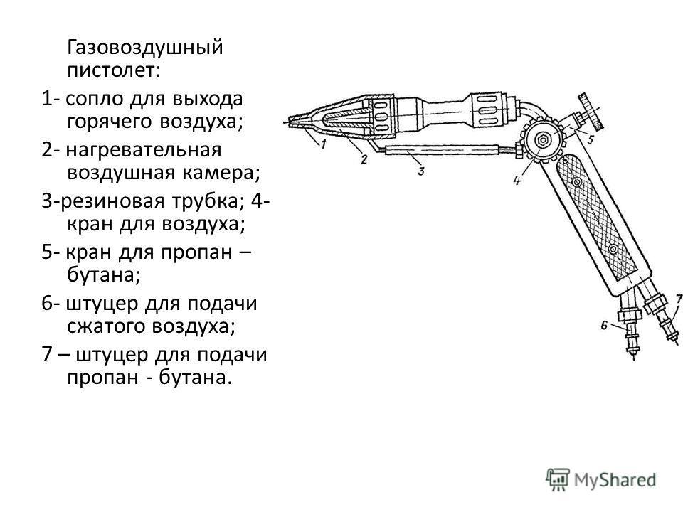 Газовоздушный пистолет: 1- сопло для выхода горячего воздуха; 2- нагревательная воздушная камера; 3-резиновая трубка; 4- кран для воздуха; 5- кран для пропан – бутана; 6- штуцер для подачи сжатого воздуха; 7 – штуцер для подачи пропан - бутана.