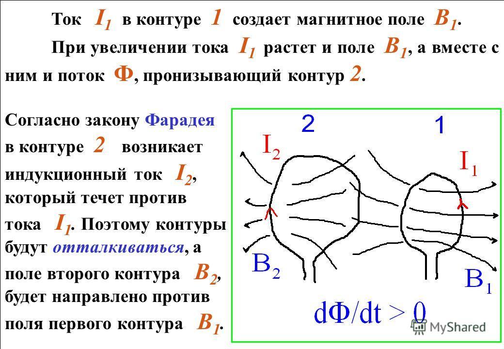 Ток I 1 в контуре 1 создает магнитное поле В 1. При увеличении тока I 1 растет и поле В 1, а вместе с ним и поток Ф, пронизывающий контур 2. Согласно закону Фарадея в контуре 2 возникает индукционный ток I 2, который течет против тока I 1. Поэтому ко