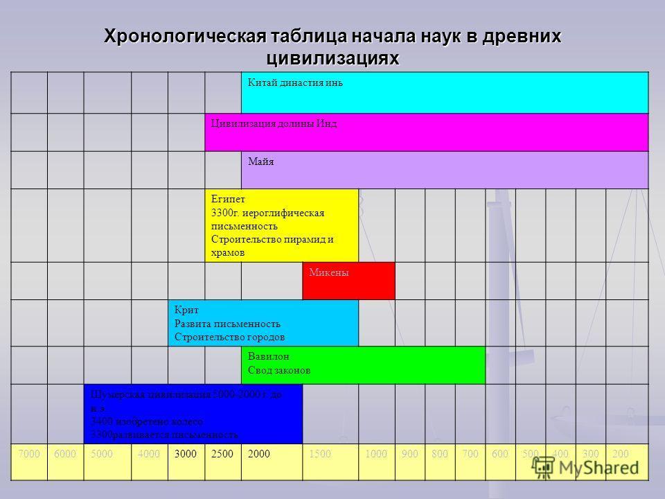 хронологическая таблица паганини