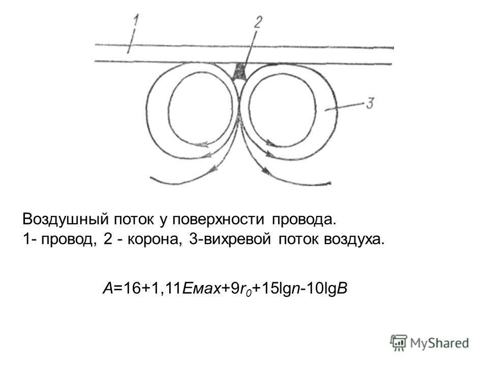 Воздушный поток у поверхности провода. 1- провод, 2 - корона, 3-вихревой поток воздуха. А=16+1,11Емах+9r 0 +15lgn-10lgB