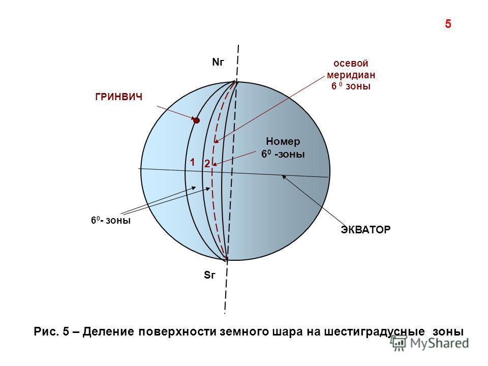 Sг ГРИНВИЧ 6 0 - зоны осевой меридиан 6 0 зоны 1 2 Nг Номер 6 0 -зоны ЭКВАТОР Рис. 5 – Деление поверхности земного шара на шестиградусные зоны 5
