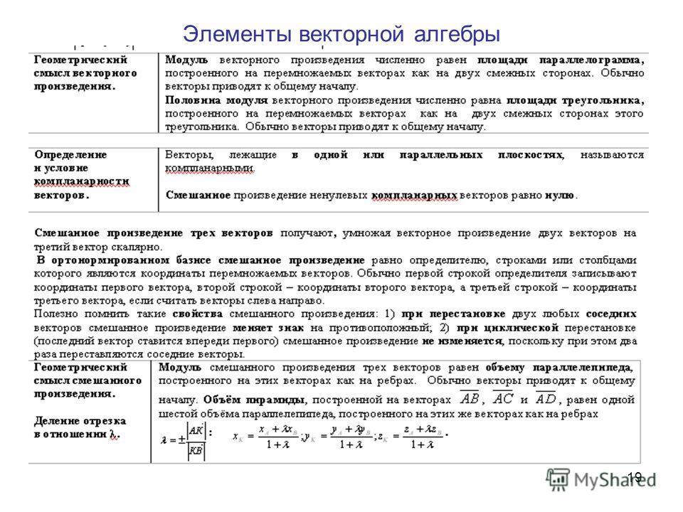 19 Элементы векторной алгебры