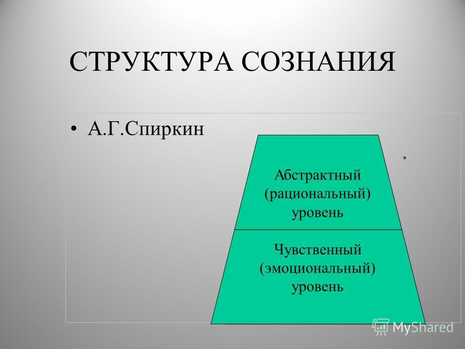 СТРУКТУРА СОЗНАНИЯ А.Г.Спиркин Абстрактный (рациональный) уровень Чувственный (эмоциональный) уровень