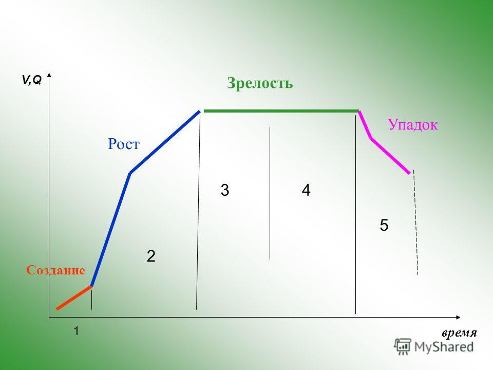 1 2 43 5 V,Q время Рост Зрелость Создание Упадок