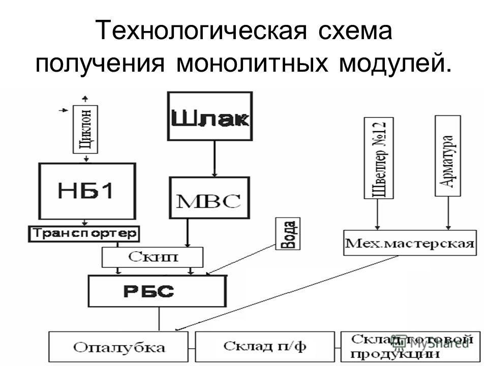 2 Технологическая схема получения монолитных модулей.
