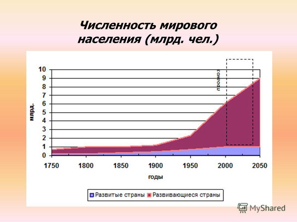 Численность мирового населения (млрд. чел.)