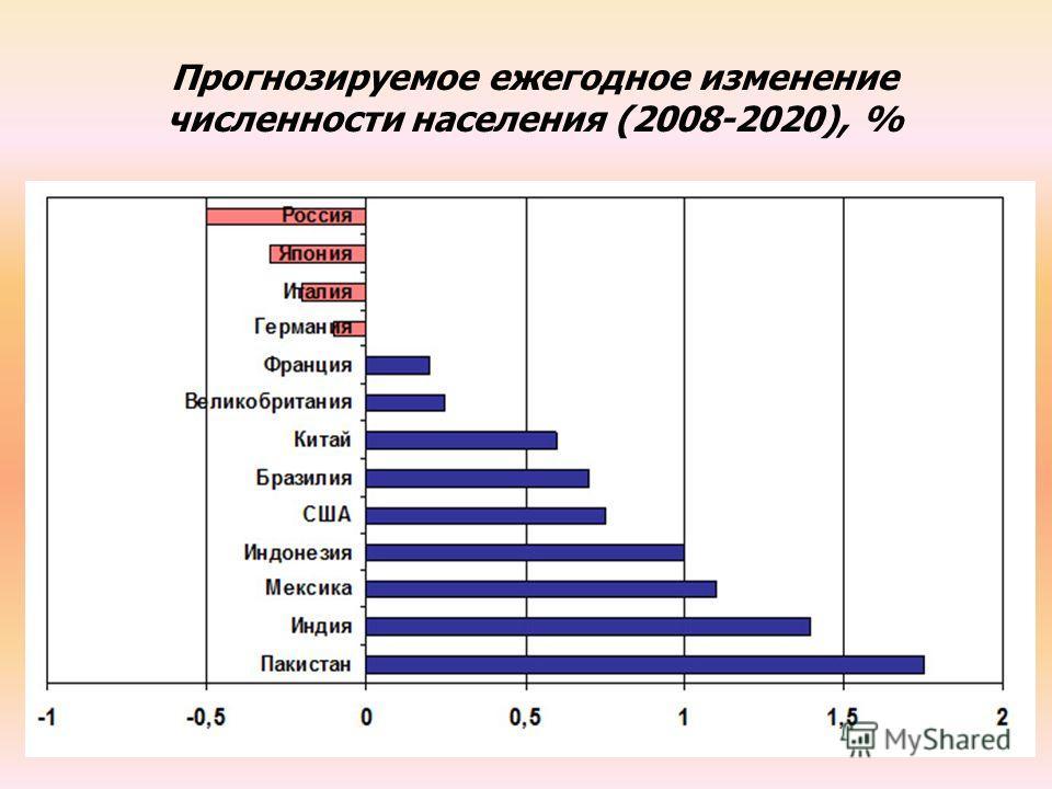 Прогнозируемое ежегодное изменение численности населения (2008-2020), %