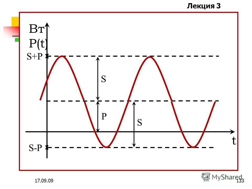 Лекция 3 17.09.09132 - угол сдвига фаз между напряжением и током - коэффициент мощности