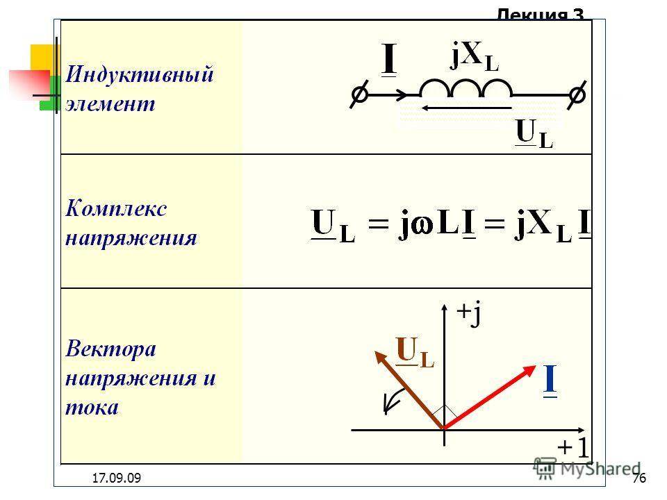 Лекция 3 17.09.0975 На комплексной плоскости вектор напряжения резистивного элемента совпадает по направлению с вектором своего тока