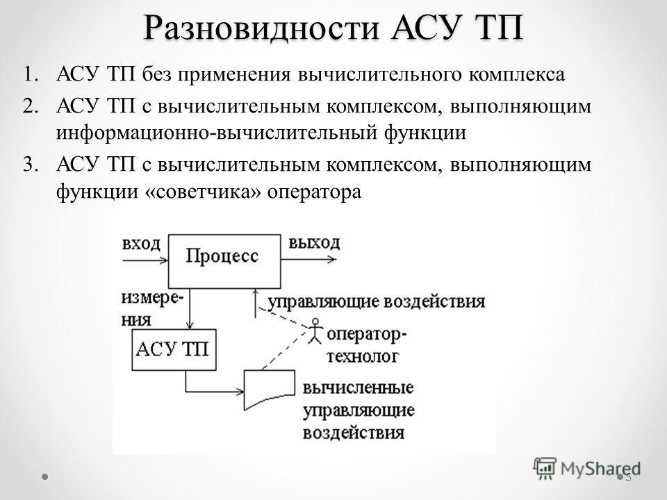 5 1.АСУ ТП без применения вычислительного комплекса 2.АСУ ТП с вычислительным комплексом, выполняющим информационно-вычислительный функции 3.АСУ ТП с вычислительным комплексом, выполняющим функции «советчика» оператора Разновидности АСУ ТП