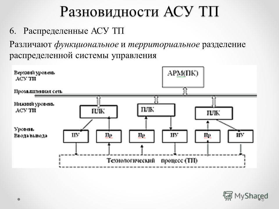 8 6.Распределенные АСУ ТП Различают функциональное и территориальное разделение распределенной системы управления Разновидности АСУ ТП