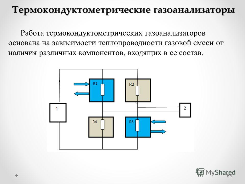 4 Термокондуктометрические газоанализаторы Работа термокондуктометрических газоанализаторов основана на зависимости теплопроводности газовой смеси от наличия различных компонентов, входящих в ее состав.