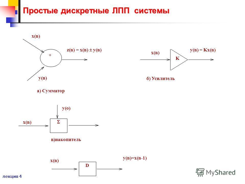 лекция 4 Простые дискретные ЛПП системы в)накопитель x(n) y(n)=x(n-1) D + a) Сумматор y(n) x(n) y(n) = Kx(n) K б) Усилитель x(n) z(n) = x(n) y(n) x(n) y(o)
