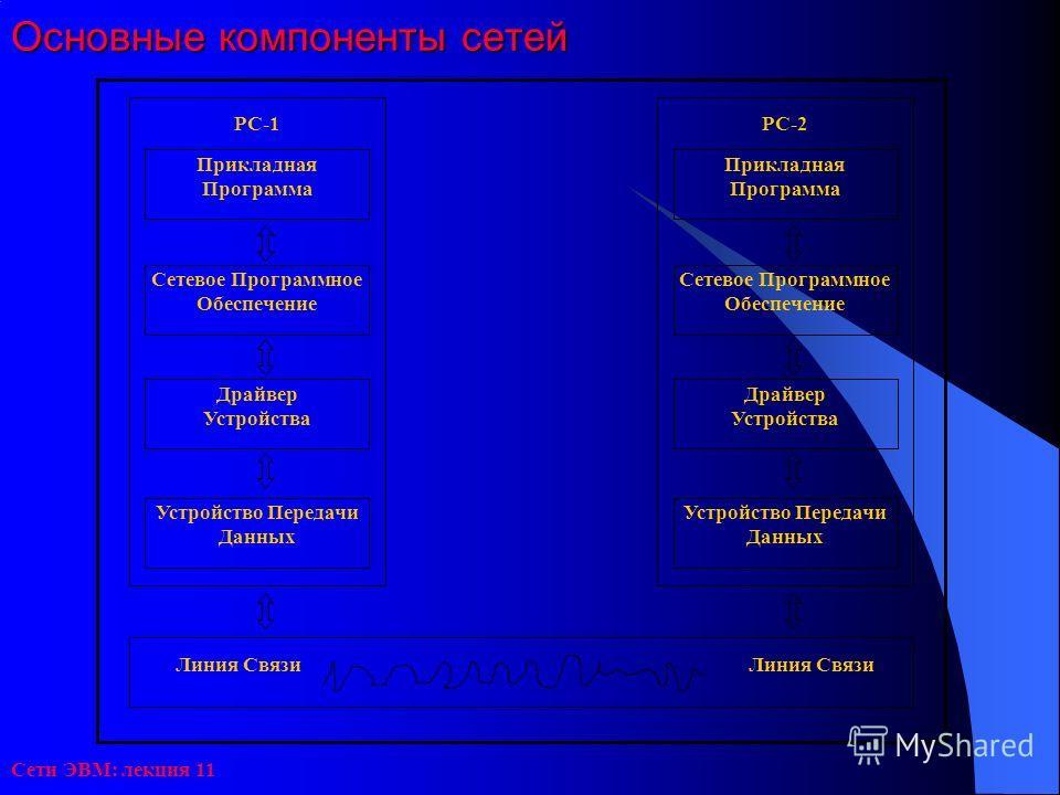 Сети ЭВМ: лекция 11 Основные компоненты сетей Прикладная Программа РС-1 Сетевое Программное Обеспечение Драйвер Устройства Устройство Передачи Данных Прикладная Программа РС-2 Сетевое Программное Обеспечение Драйвер Устройства Устройство Передачи Дан