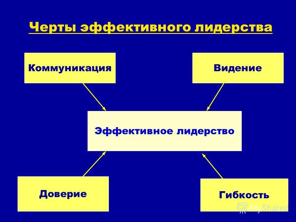 Черты эффективного лидерства Эффективное лидерство КоммуникацияВидение Доверие Гибкость