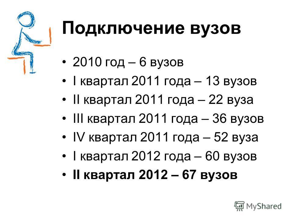 Подключение вузов 2010 год – 6 вузов I квартал 2011 года – 13 вузов II квартал 2011 года – 22 вуза III квартал 2011 года – 36 вузов IV квартал 2011 года – 52 вуза I квартал 2012 года – 60 вузов II квартал 2012 – 67 вузов