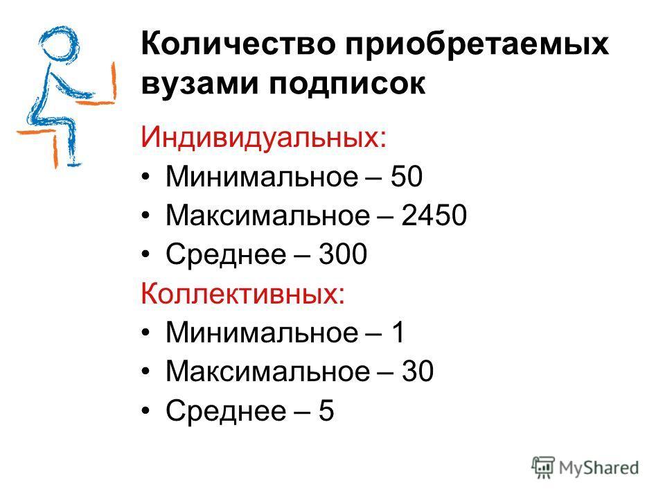 Количество приобретаемых вузами подписок Индивидуальных: Минимальное – 50 Максимальное – 2450 Среднее – 300 Коллективных: Минимальное – 1 Максимальное – 30 Среднее – 5