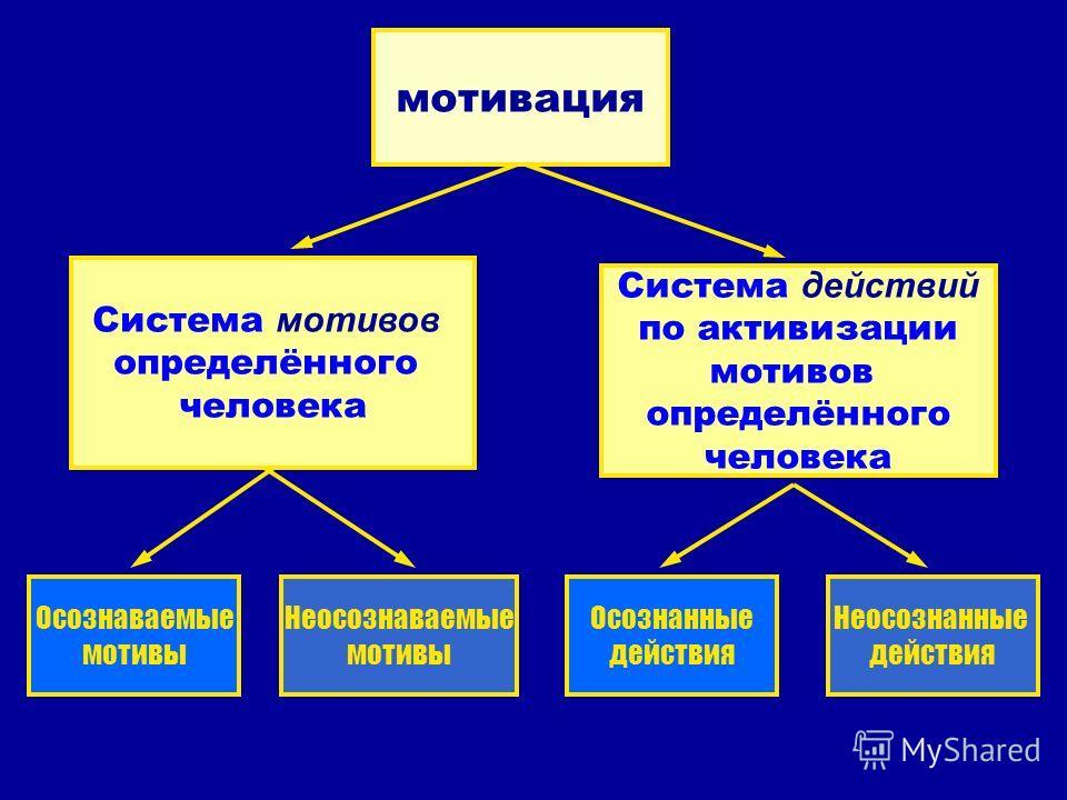 мотивация Система мотивов определённого человека Система действий по активизации мотивов определённого человека Осознаваемые мотивы Неосознаваемые мотивы Осознанные действия Неосознанные действия