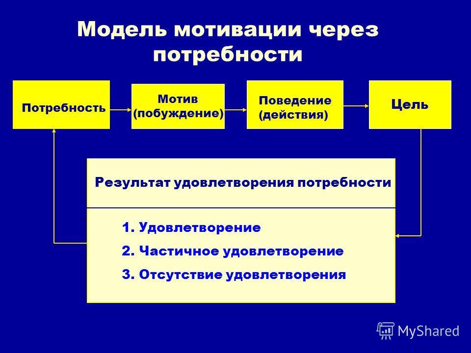 Модель мотивации через потребности Мотив (побуждение) Цель Потребность Результат удовлетворения потребности 1. Удовлетворение 2. Частичное удовлетворение 3. Отсутствие удовлетворения Поведение (действия)