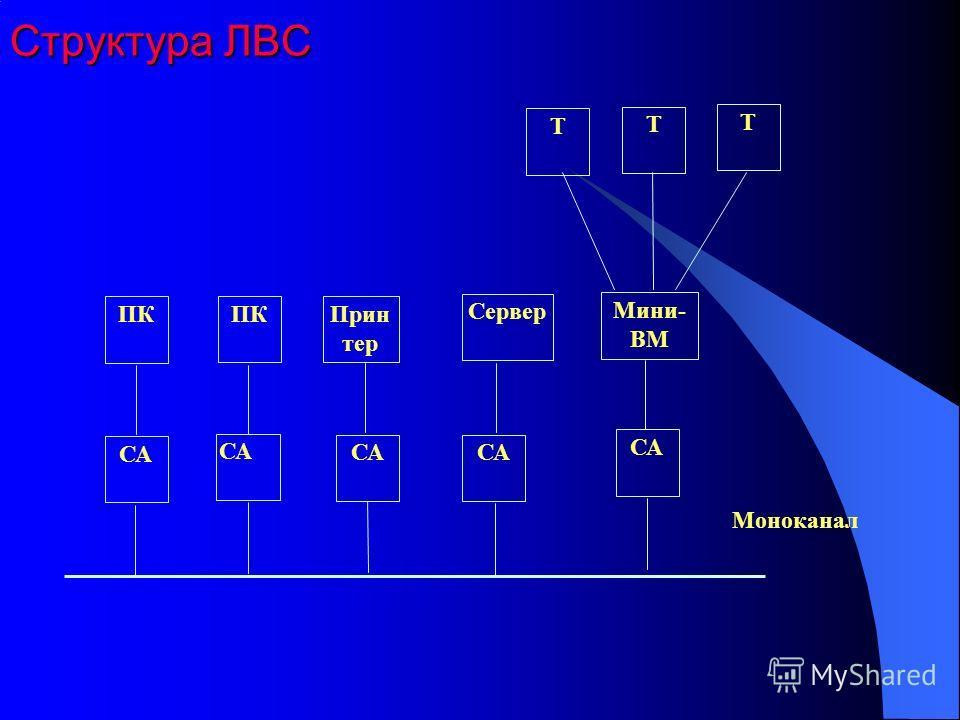Структура ЛВС СА ПК Прин тер Сервер СА Мини- ВМ Т Т Т Моноканал