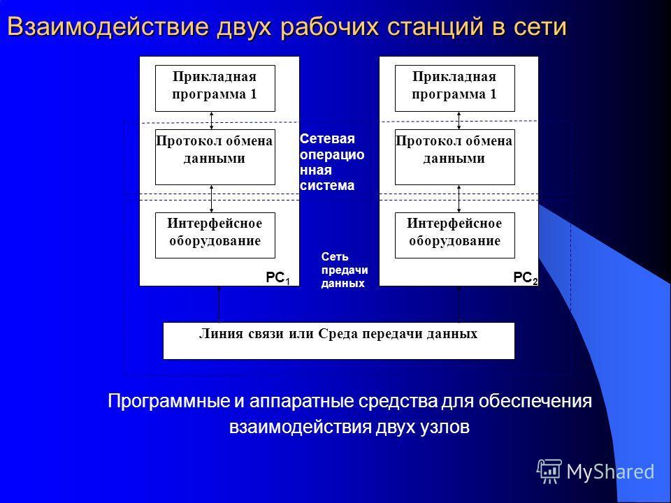 Взаимодействие двух рабочих станций в сети Прикладная программа 1 Протокол обмена данными Интерфейсное оборудование Прикладная программа 1 Протокол обмена данными Интерфейсное оборудование Линия связи или Среда передачи данных Сетевая операцио нная с