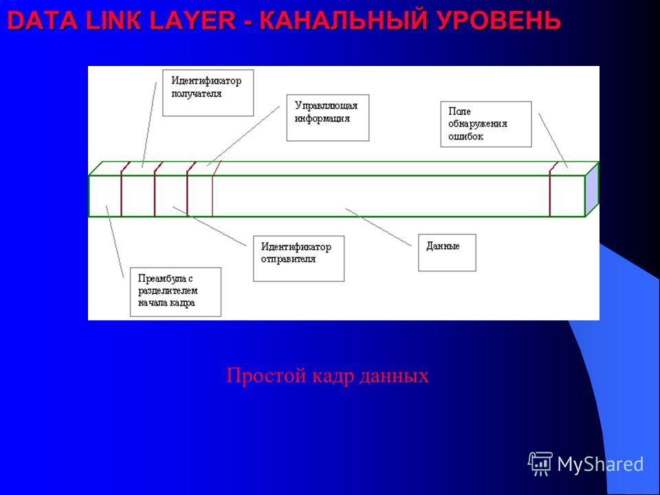 DATA LINК LAYER - КАНАЛЬНЫЙ УРОВЕНЬ Простой кадр данных