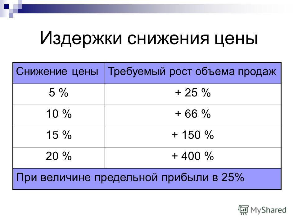 Издержки снижения цены Снижение ценыТребуемый рост объема продаж 5 %+ 25 % 10 %+ 66 % 15 %+ 150 % 20 %+ 400 % При величине предельной прибыли в 25%