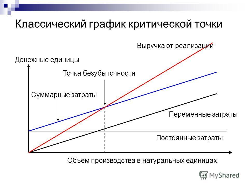 Классический график критической точки Денежные единицы Объем производства в натуральных единицах Выручка от реализации Суммарные затраты Точка безубыточности Постоянные затраты Переменные затраты