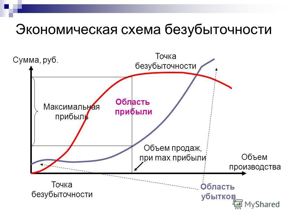 Экономическая схема безубыточности Точка безубыточности Точка безубыточности Объем производства Сумма, руб. Область прибыли Область убытков Максимальная прибыль Объем продаж, при max прибыли