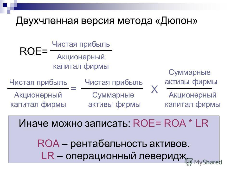 Двухчленная версия метода «Дюпон» Суммарные активы фирмы Акционерный капитал фирмы Чистая прибыль Суммарные активы фирмы Х = ROE= Чистая прибыль Акционерный капитал фирмы Чистая прибыль Акционерный капитал фирмы Иначе можно записать: ROE= ROA * LR RO